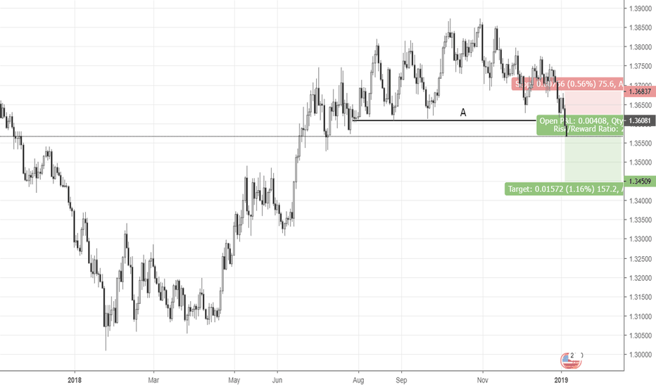 USDSGD: Breakout of the significant price level