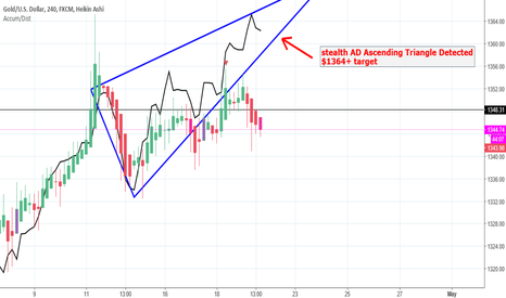 XAUUSD: Ascending triangle gold min $1364 target