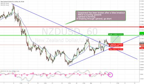 NZDUSD: NZDUSD downtrend broken