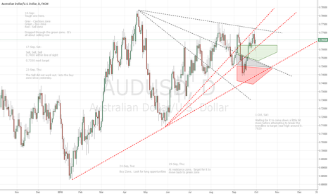 AUDUSD: W41 Short term opportunities to test the highs