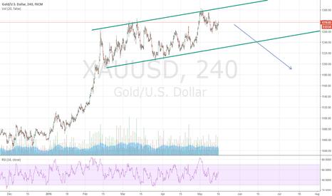 XAUUSD: Us Gold BEARISH FLAG