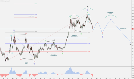DXY: Dollar Index – Market Crash Road Map – Full Elliott Wave Cycle