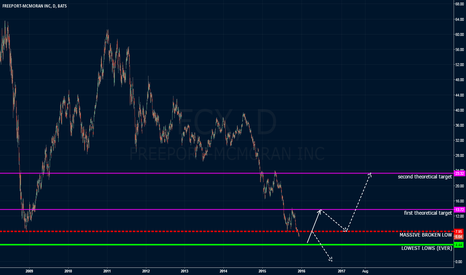 FCX: FCX, do or die