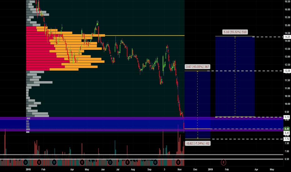 GE: GE 40% Return short term
