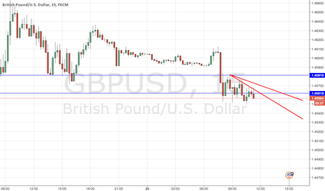 GBPUSD: SHORT TERM ANALYSIS OF GU