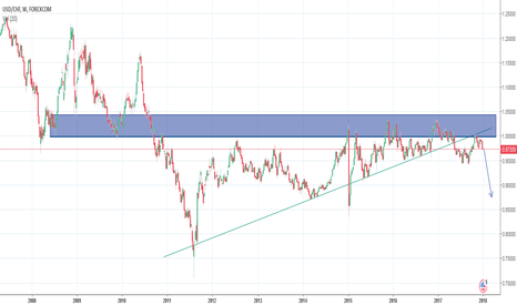 USDCHF: Break out