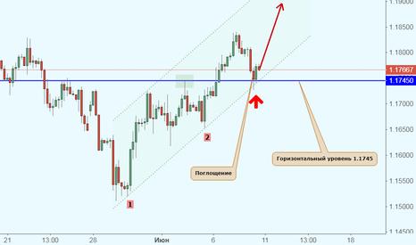 EURUSD: EUR/USD сигнализирует о дальнейшем росте