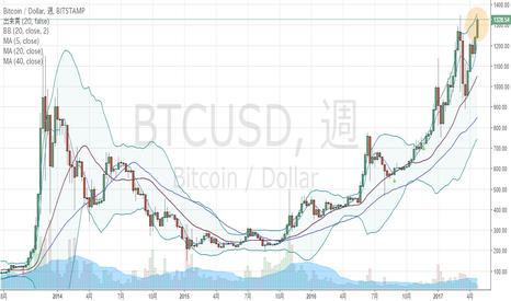 BTCUSD: ビットコイン・週足、もうはまだなり