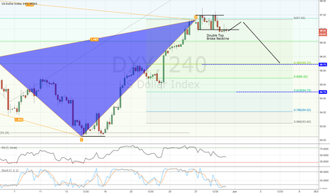 DXY: DXY / 4HR / CYPHER + DOUBLE TOP + GDP?