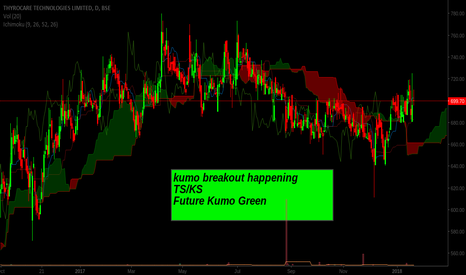 THYROCARE: Kumo break and breaking from consolidiation