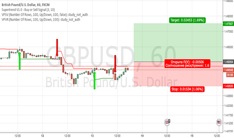 GBPUSD: GBPUSD Buy Limit