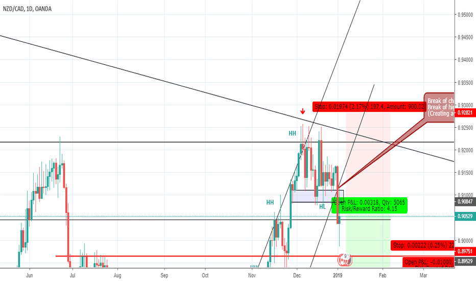 NZDCAD: Looking for short opportunity