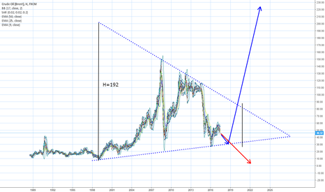 UKOIL: Глобальный треугольник с  1999 г