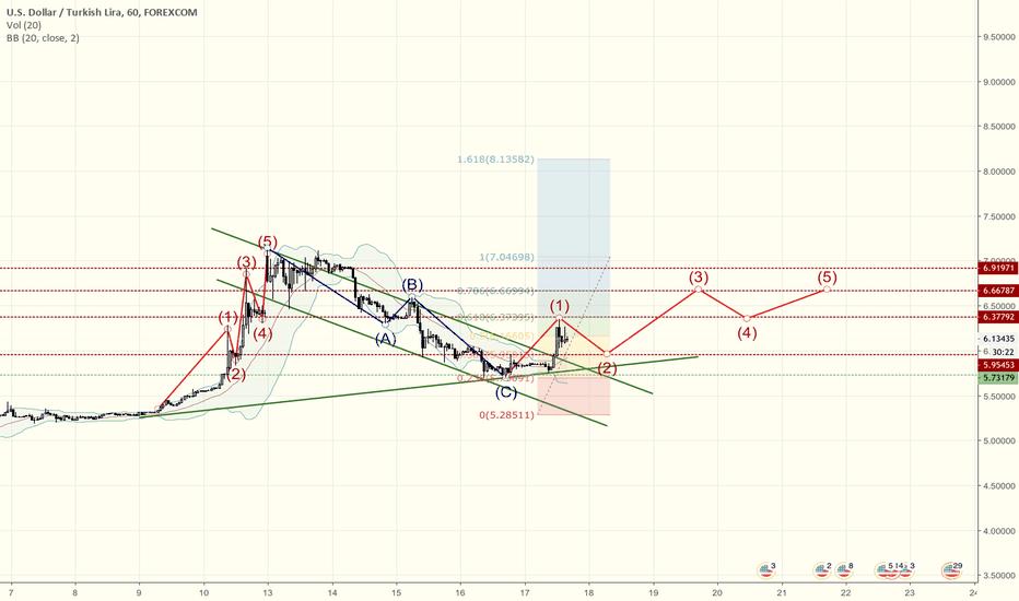 USDTRY: USD/TRY Notes