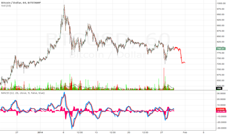 BTCUSD: Showing weakness.