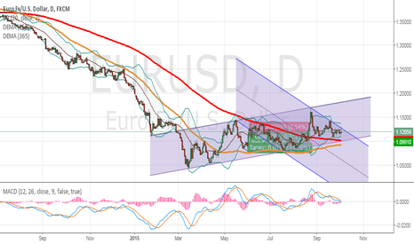 EURUSD: wait for Sell