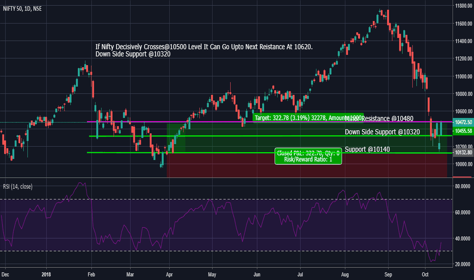 NIFTY: Nifty Important Support And Resistance