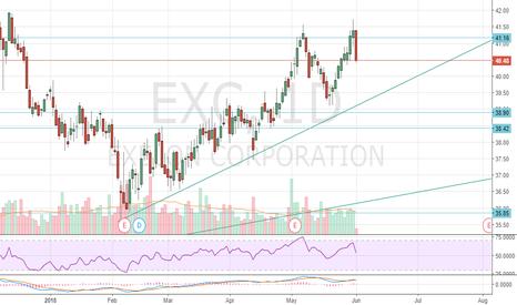 Ideas And Forecasts On Exelon Corporation Common Stock Tradingview