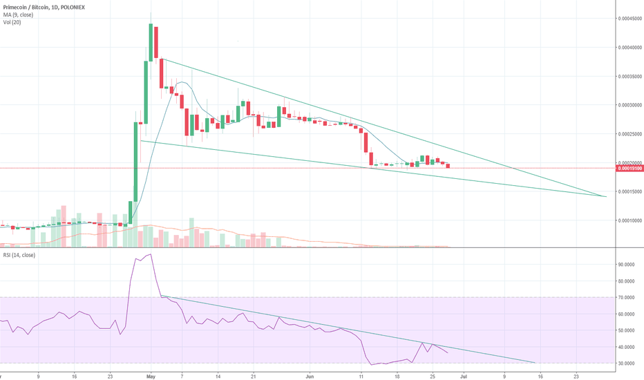 XPMBTC: XPMBTC: Descending wedge?