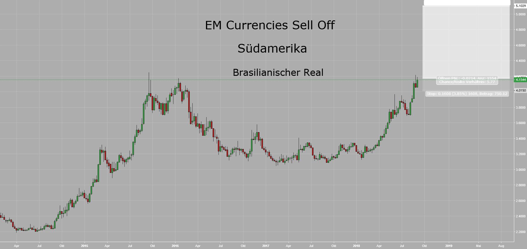 EM Currencies Sell Off IV - Südamerika II: Brasilanischer Real