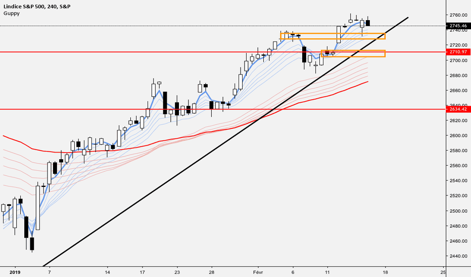 SPX: 15/02/2019 - AT SP500
