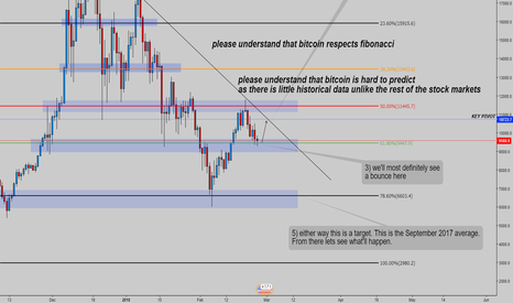 BTCUSD: Yet another Bitcoin analysis.