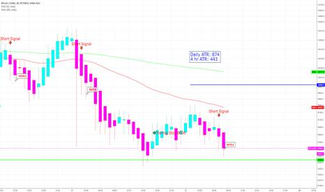 BTCUSD: BTC Short Term Sell/Short Signal Pending