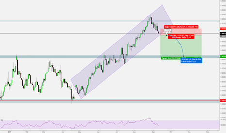 EURGBP: EURGBP SHORT TO BREAK CHANNEL