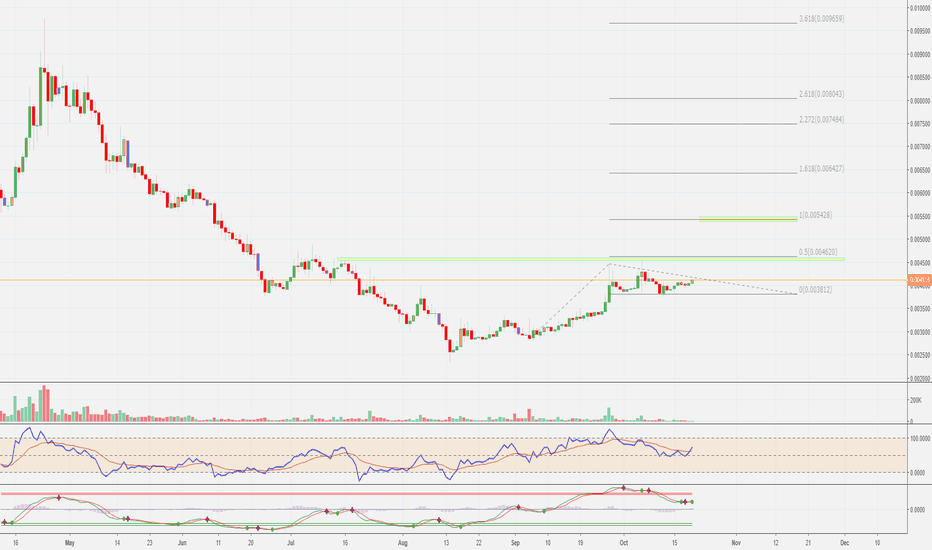 BTGBTC: $BTG / $BTC consolidating before pushing higher.