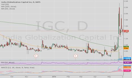 IGC: IGC Daily