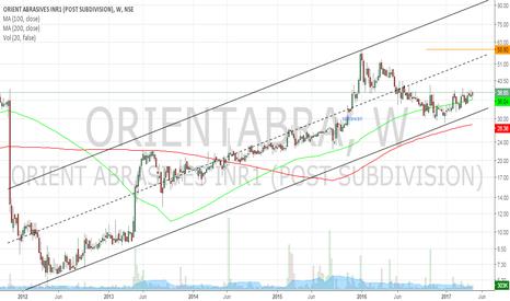 ORIENTABRA: Orient abrasives