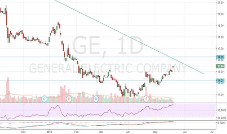 GE: GE Long