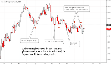 CADCHF: Technical Analysis Basics: Support & Resistance #forex