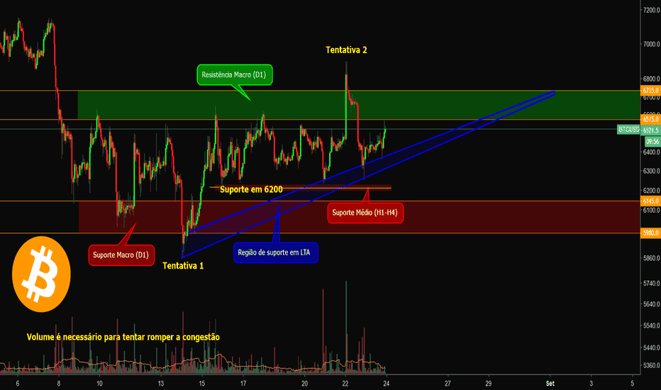 BTCUSD: BTC/USD - H1 - Bitfinex (All Exchanges) // 24/08/2018