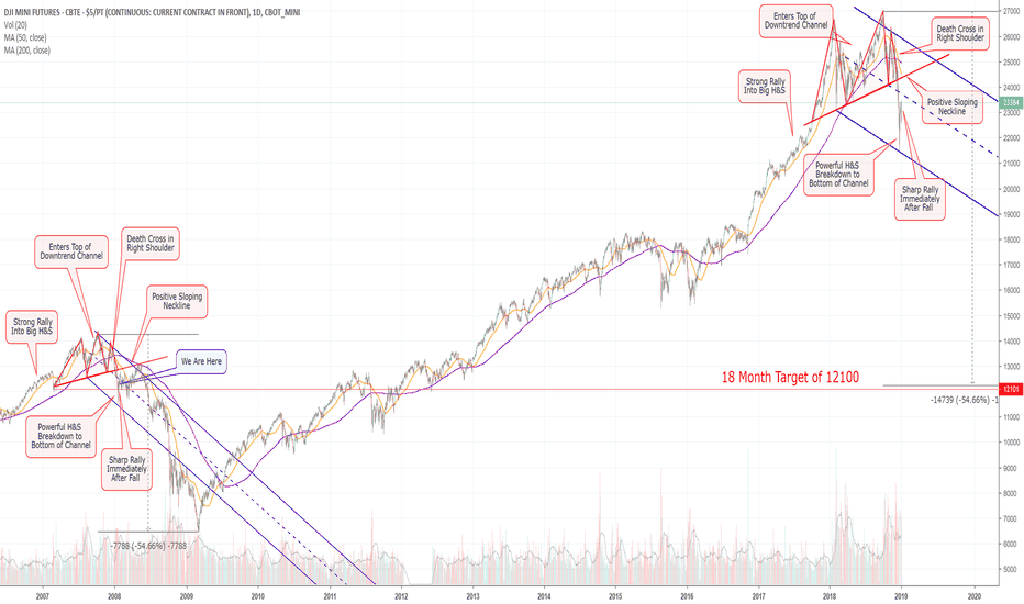 YM1!: Here's Why I Think The Dow Will Plummet to 12000! (YM)