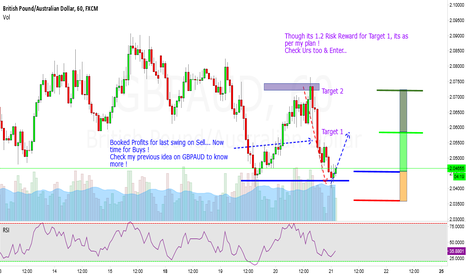 GBPAUD: GBPAUD - Time for Long in Hourly