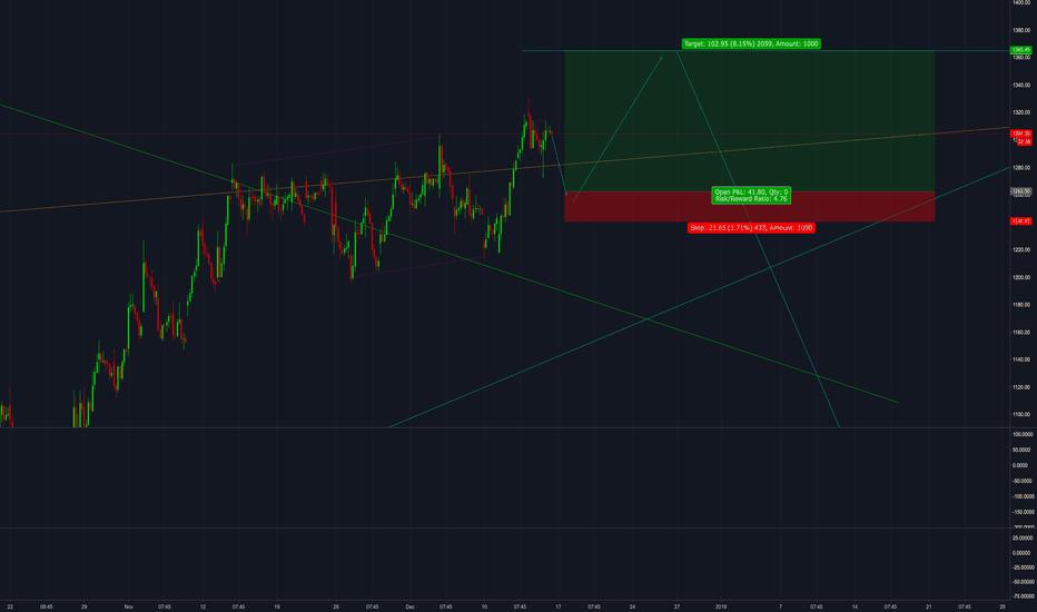CEATLTD: CEATLTD : Buy zone as per chart.