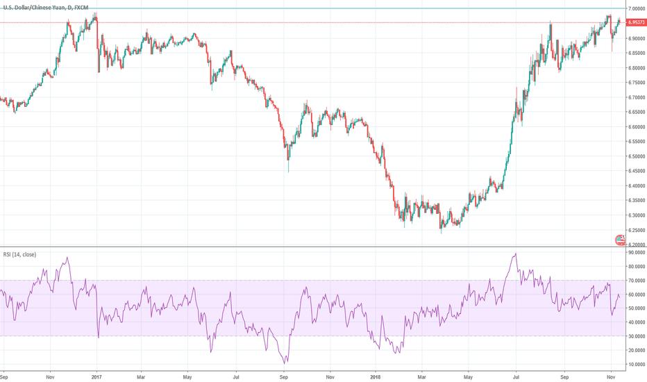 USDCNH: Yuan sharp reversal