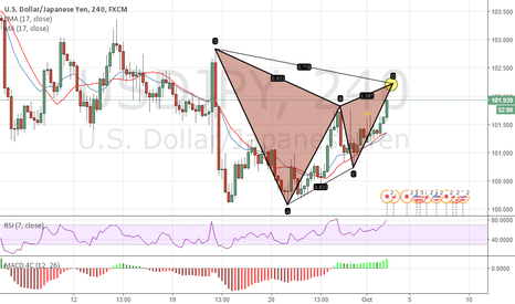 USDJPY: Changes of direction means change of plans//Bearish Gartley (4h)
