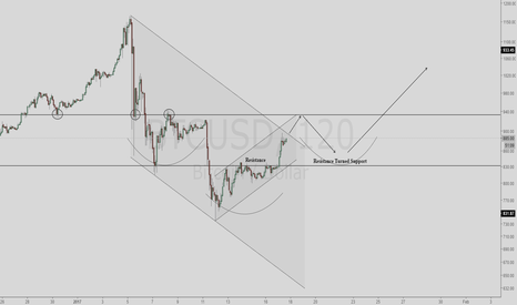 BTCUSD: BTC Short Term Play