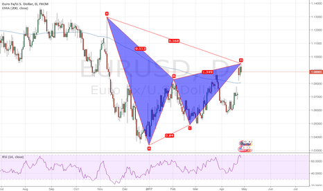 EURUSD: Bearish Gartley rules?