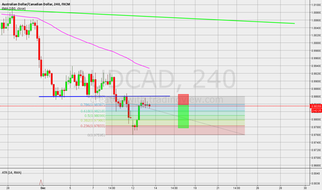 AUDCAD: sell position