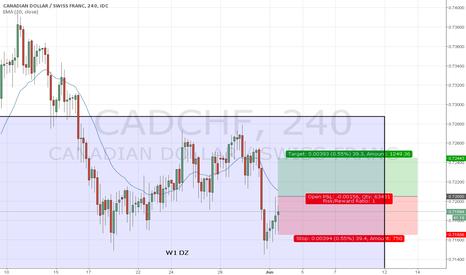 CADCHF: CAD/CHF, W1/D1 DZ Long