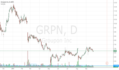 GRPN: GRPN We are Bullish!