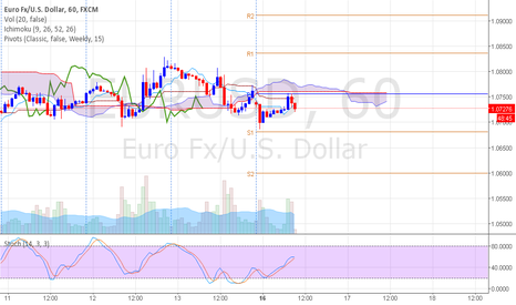 EURUSD: Wait for Sell EURUSD