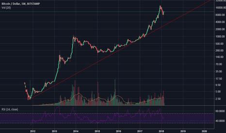 BTCUSD: Back to the trend line , up trend BTC