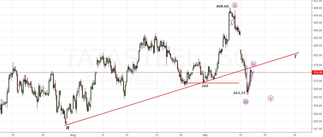 TataSteel- Bounce to kiss the trendline in 4th Wave