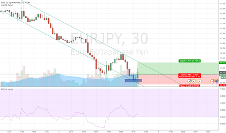 EURJPY: quick long