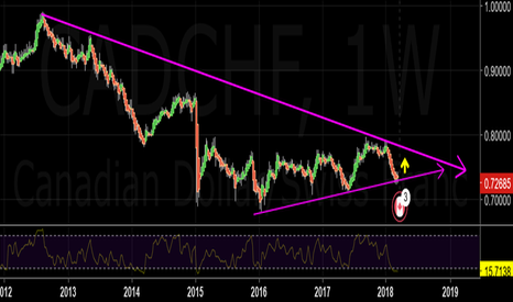 CADCHF: Price is at the down side of an up trend line and RSI oversold..