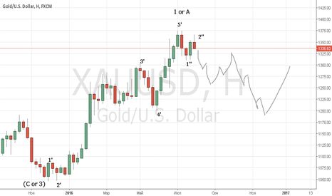 XAUUSD: Gold Concept